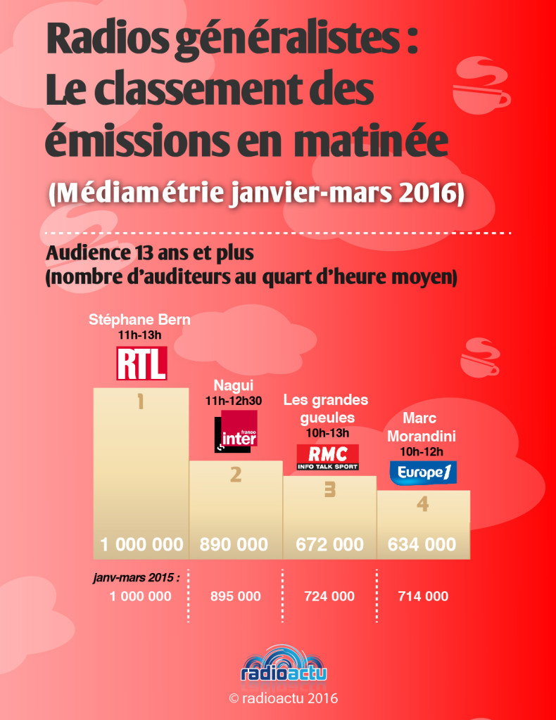 podiums_emissions_matinee_avril_2016