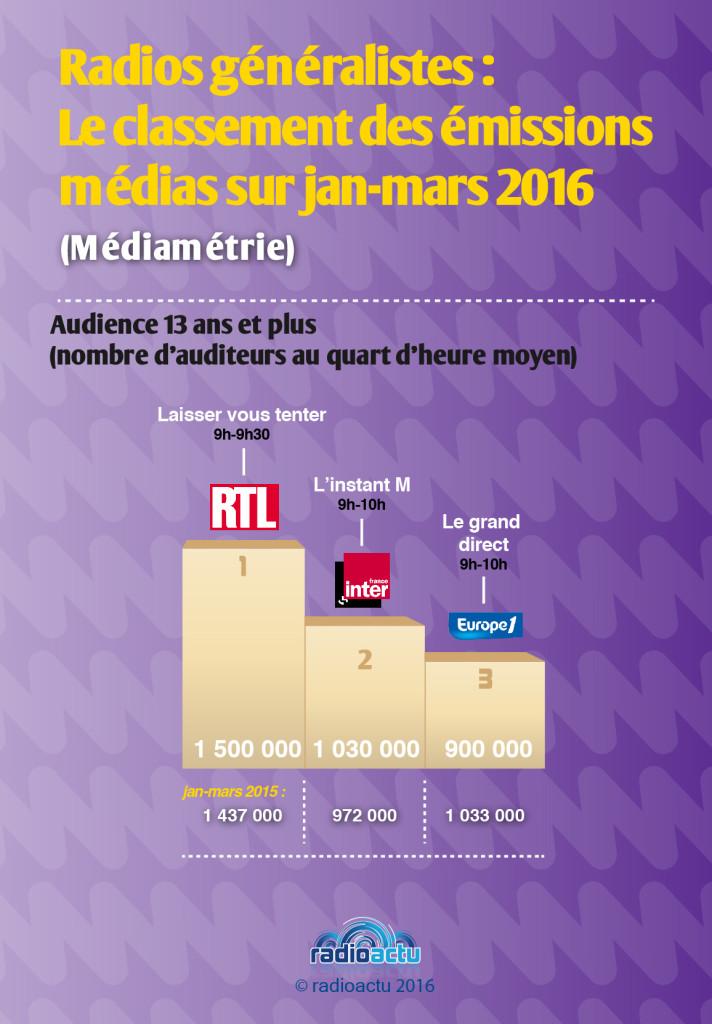 podiums_emissions_medias_avril_2016
