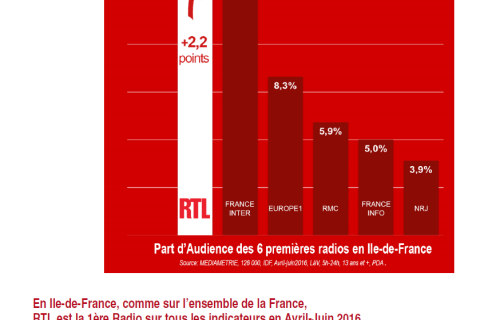 CP, RTL IDF, juillet 2016