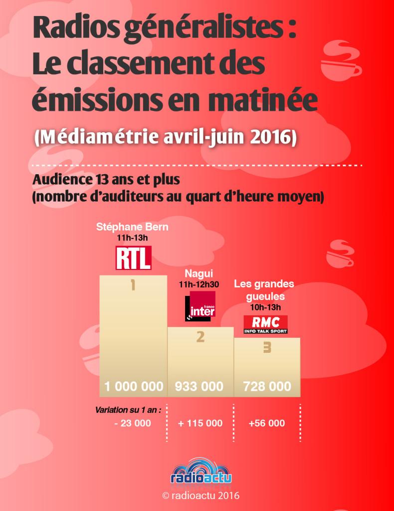 emissions_matinee_novembre_2016