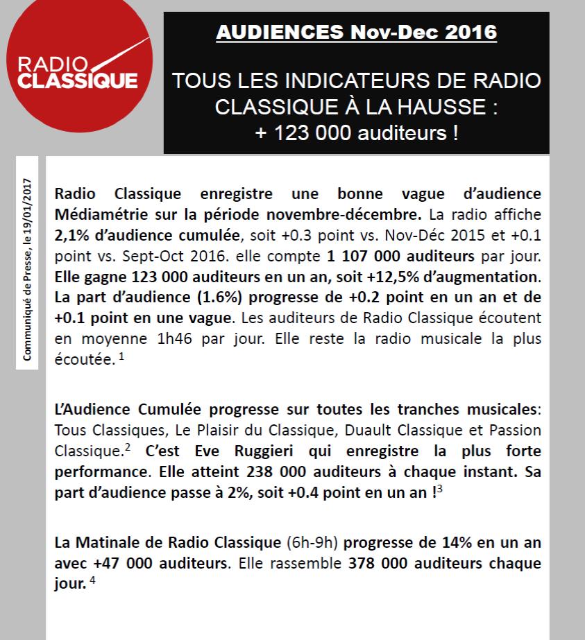 CP sondages nov-dec 2016, Radio Classique