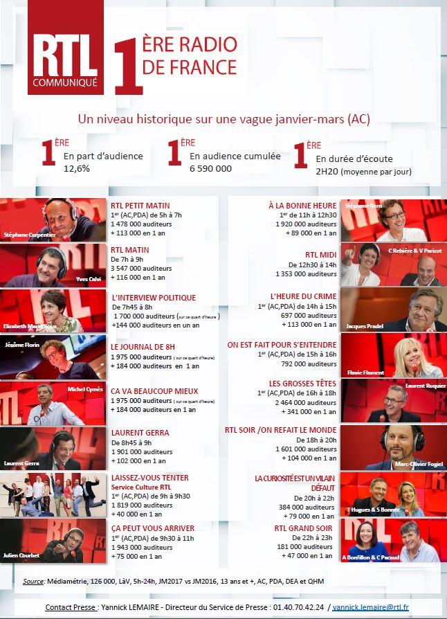 cp médiamétrie RTL