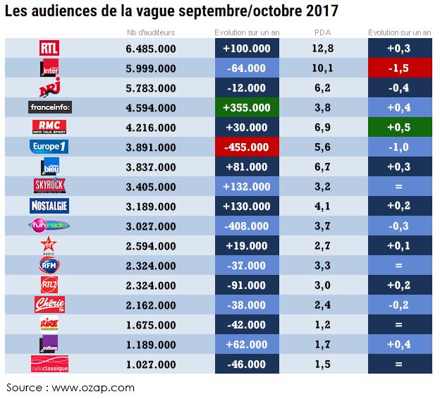 audiences_radios_nombre_auditeurs_ozap