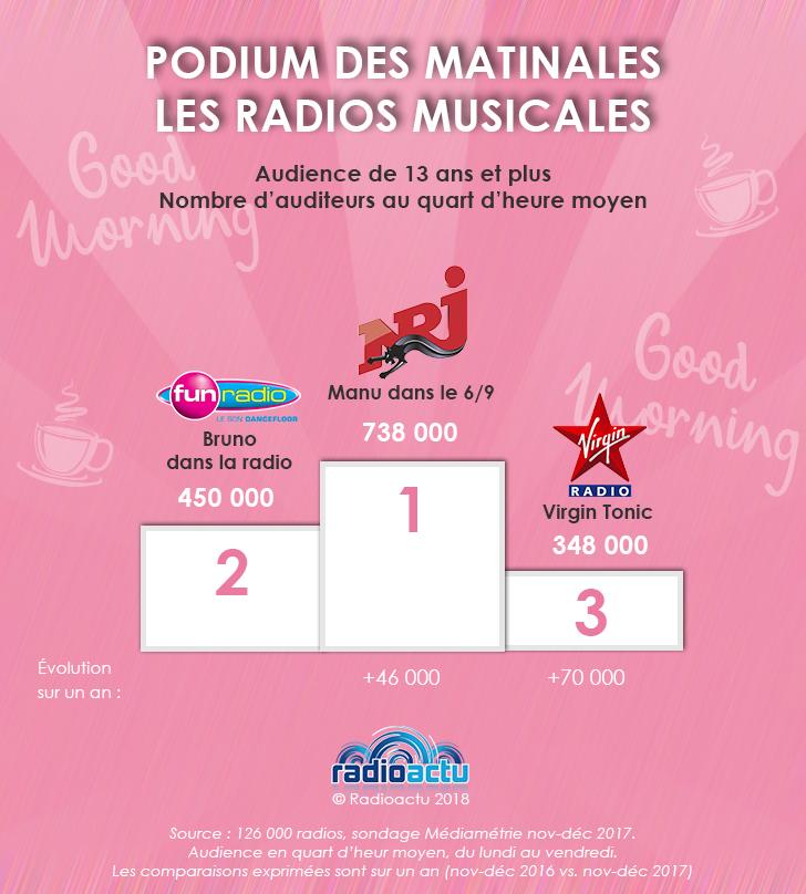 podium_matinales_musicales_janv18