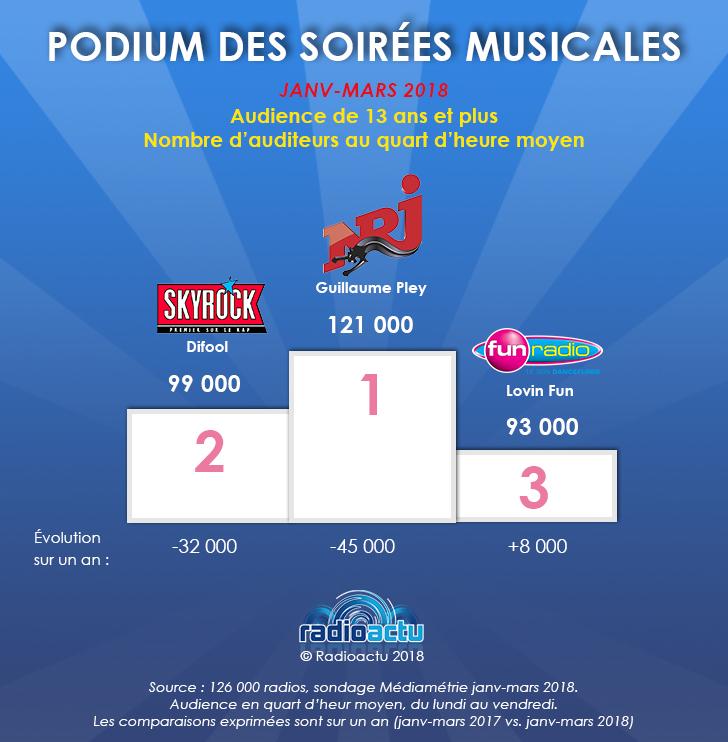 podium_soirees_musicales_avril18