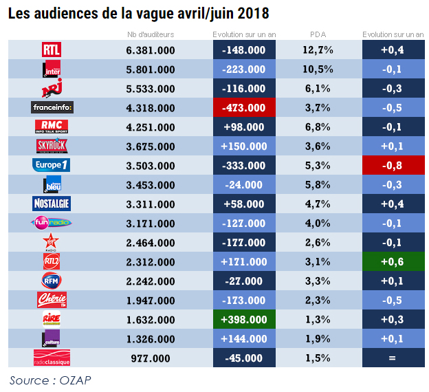 2018-07-19, Audiences en nombre d'auditeurs