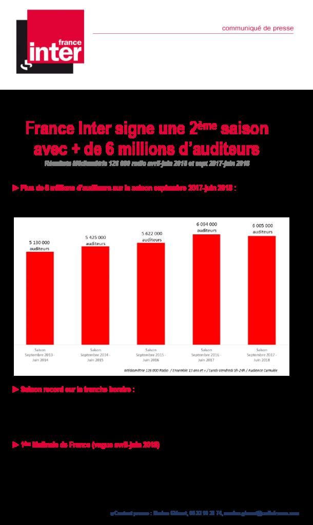 CP sondages juillet 2018, France Inter