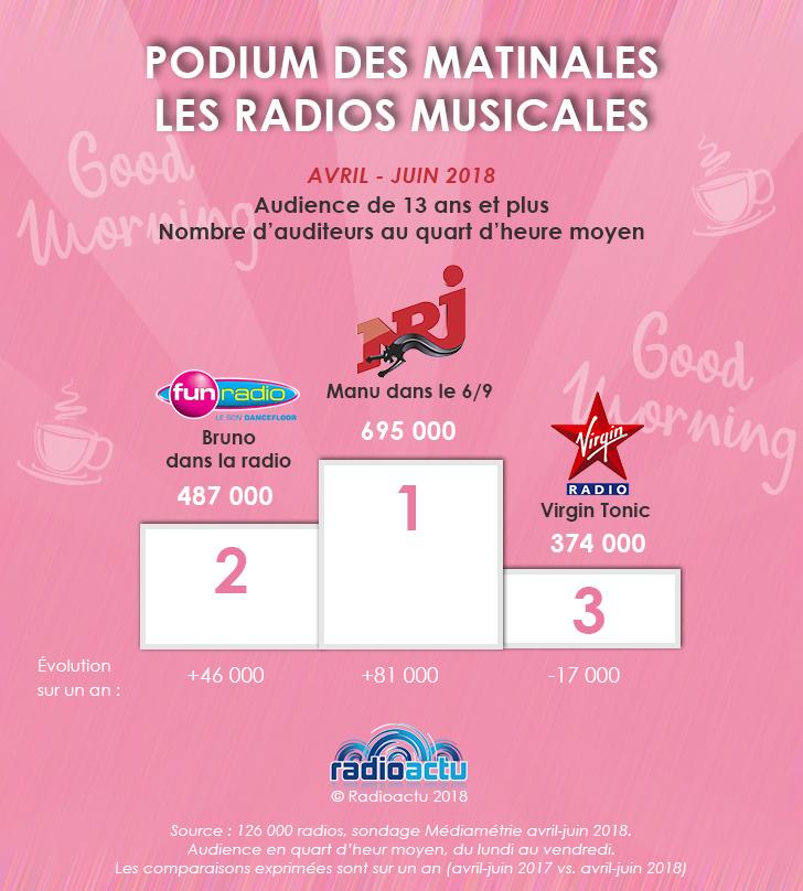 podium_matinales_musicales_juillet_18