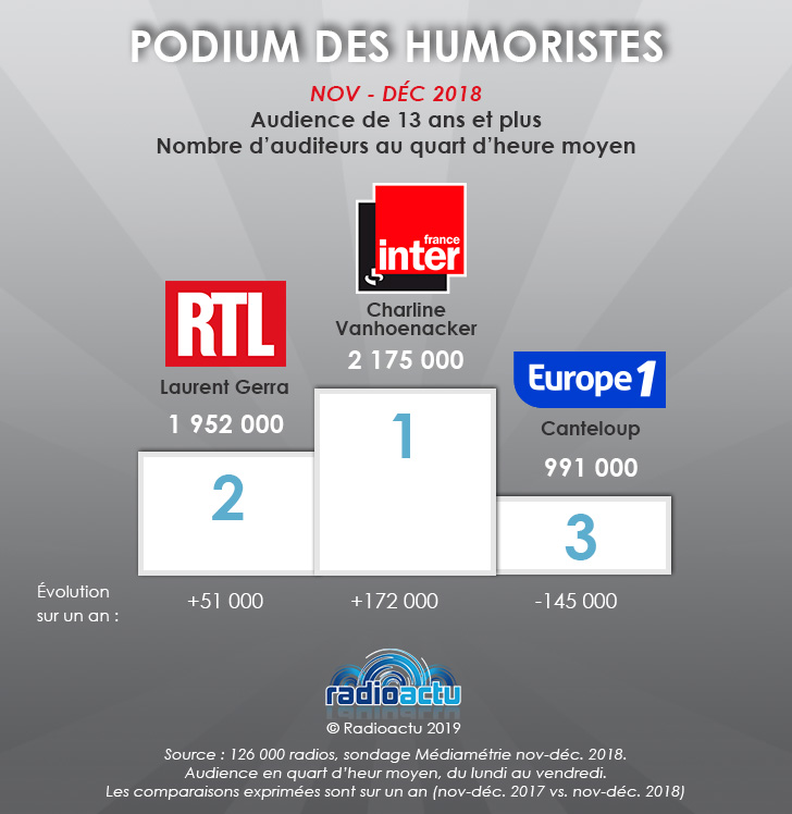 podium_humoristes_janvier_2019