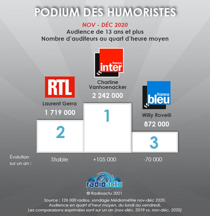 podium_des_humoristes_janvier_2021