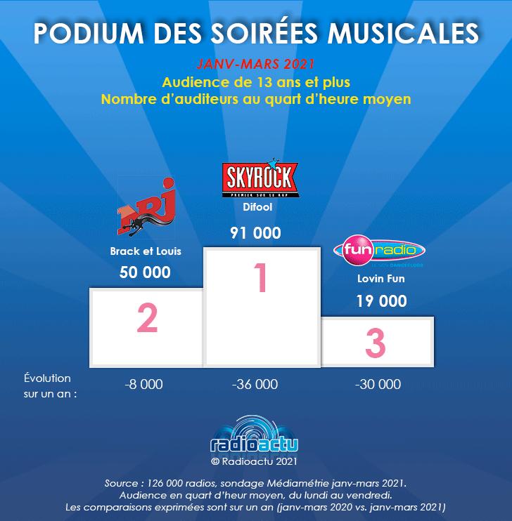 podium_soirees_musicales_avril_2021
